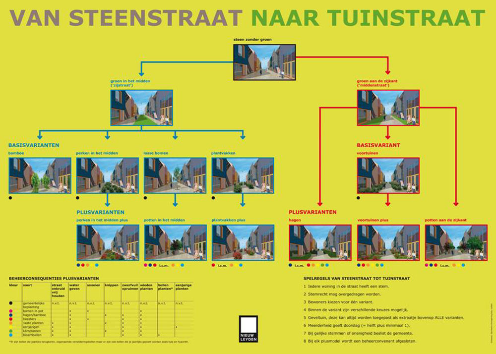 Residents were offered a range of options for the layout of their car free streets, and many were prepared to pay extra to provide additional features