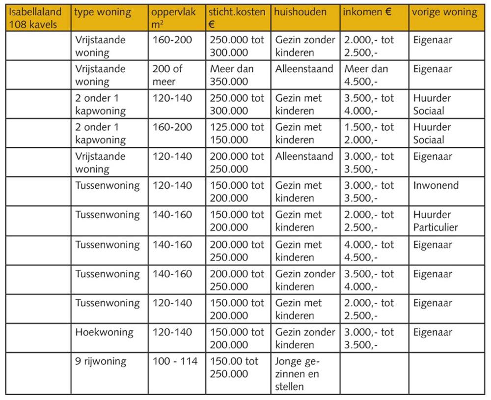 Costs chart taken from the 'KO Evaluatie'