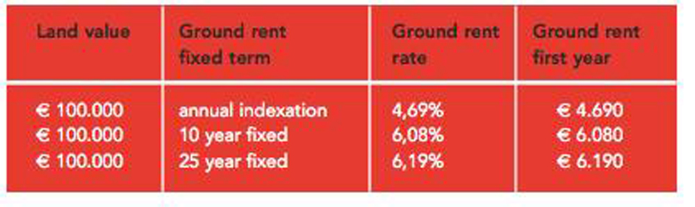 In Amsterdam the ground rent on a parcel of land valued at €100,000 varies dependent on the form of ground rent the leaseholder opts to select – if they choose annual index-linked ground rent the current cost is €4,690 a year; if they opt for a 25 year fixed rate the cost is currently €6,190 a year