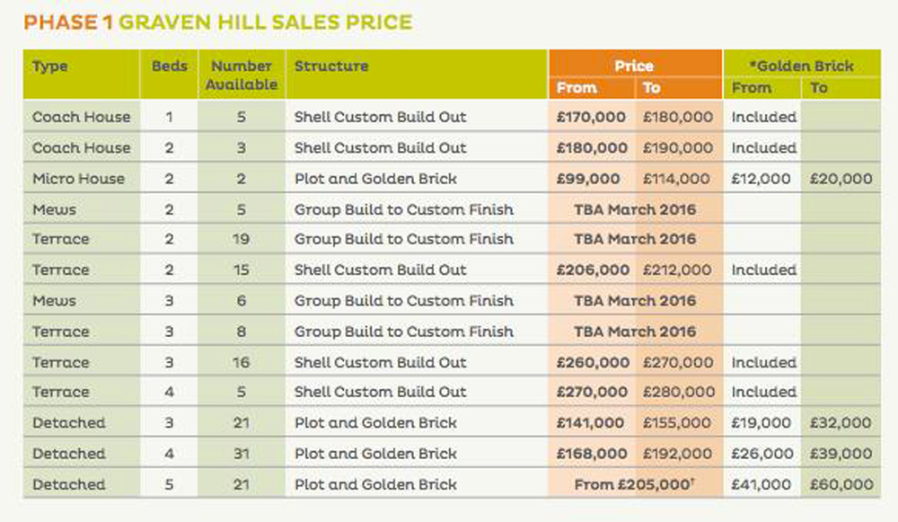 Indicative prices for the plots (and the 'Golden Brick' works) for a range of the new homes in the first phase of the development