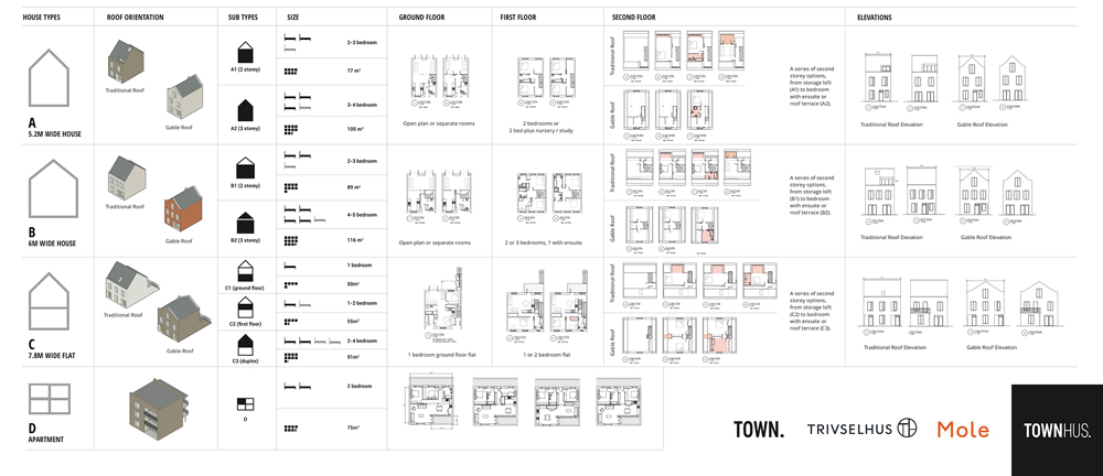 Each housetype has a number of customisation options that the developer and architect have laid out clearly and visually to help the group choose